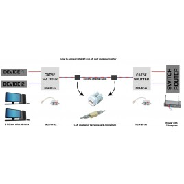 Gembird 2-poorts LAN-combiner/splitter